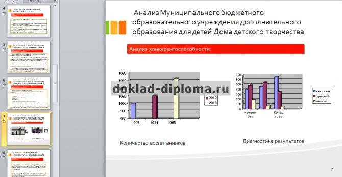 Графики должны размещаться гармонично, не загромождаю слайд.